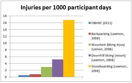 OBH injury statistics